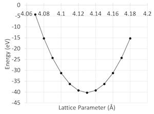 Calculating Lattice Parameters - Deskins Group Resources