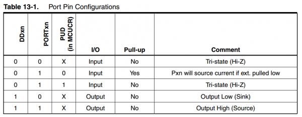 Port manipulation and digitalWrite() - robotics