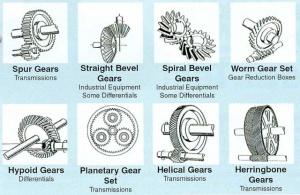 Gears Robotics
